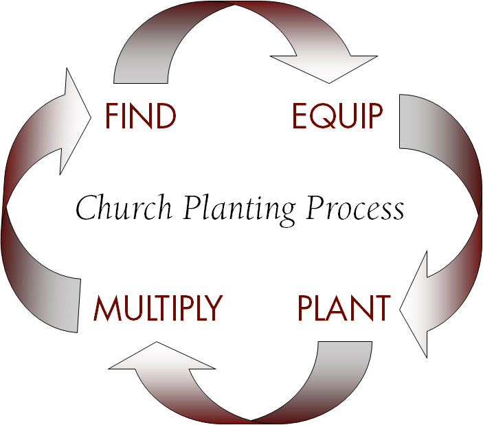 Planting - Discipleship Ministries | Equipping World